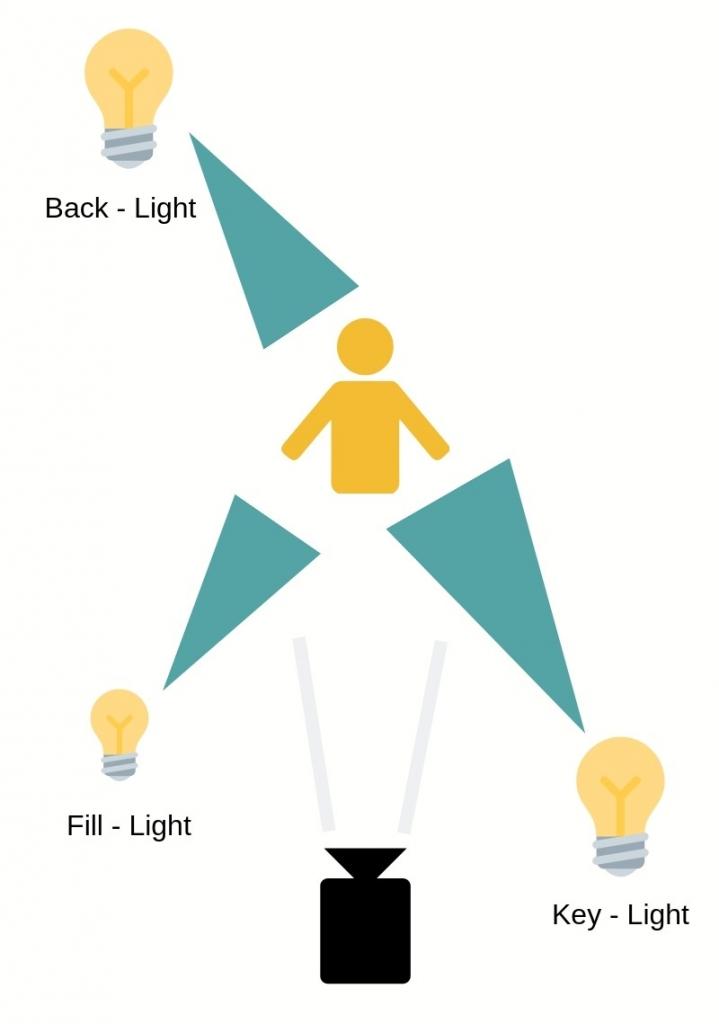 schematische Darstellung der Drei-Punkt-Beleuchtung